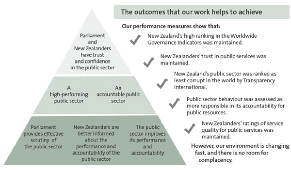 The outcomes that our work helps to achieve.