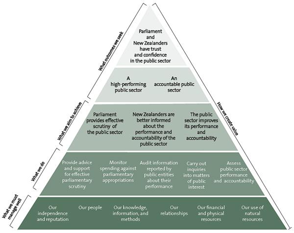 Our performance framework.