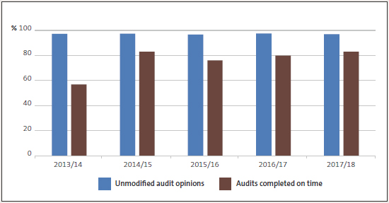 Percentage of unmodified audit opinions and audits completed on time, 2013/14 to 2017/18.