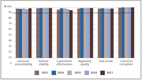 New Zealand's ranking in the Worldwide Governance Indicators, 2013 to 2017.