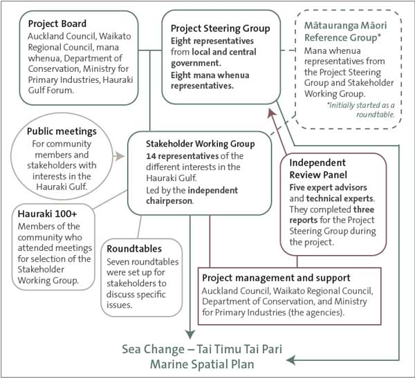 Structure of the Sea Change – Tai Timu Tai Pari project