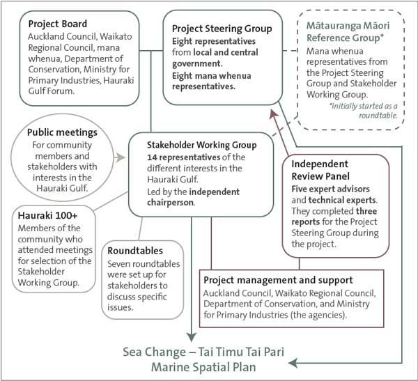 Structure of the Sea Change – Tai Timu Tai Pari project