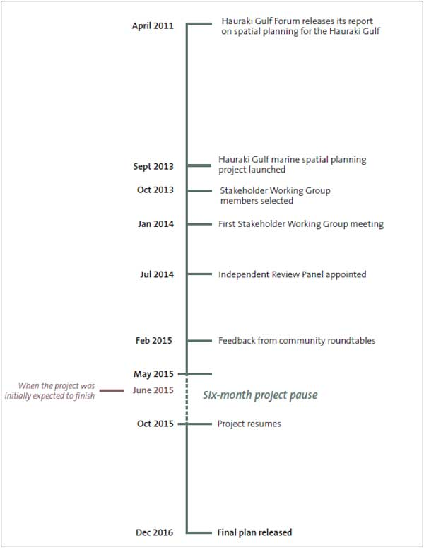 Timeline of the Sea Change – Tai Timu Tai Pari project