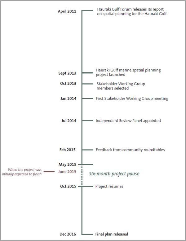 Timeline of the Sea Change – Tai Timu Tai Pari project