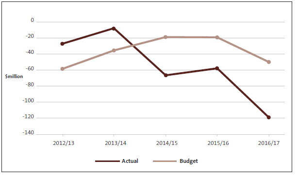 Figure 1 Comparison of district health boards' budgeted and actual deficit (aggregated), 2012/13 to 2016/17.