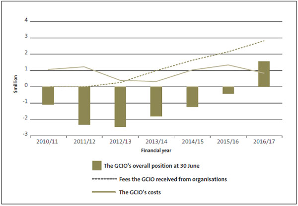 Figure 1 The GCIO's overall financial position for managing Infrastructure as a Service, revenue, and costs, from 2010/11 to 2016/17.