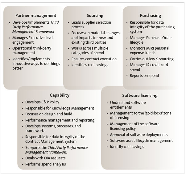 Figure 1 - Accountabilities of the Commercial and Procurement team.