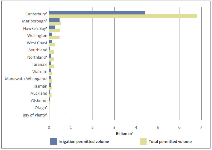 Figure 2: Annual freshwater volume permitted for use, by region.