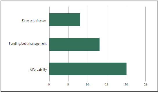 Figure 4 Funding and rating issues presented to communities in the 2018-28 consultation documents.