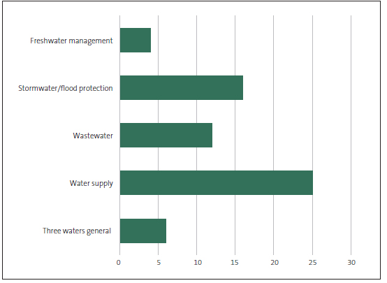 Figure 6 Water issues presented to communities in the 2018-28 consultation documents.