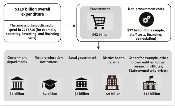 Figure 1 - Procurement expenditure in the public sector, 2015/16.