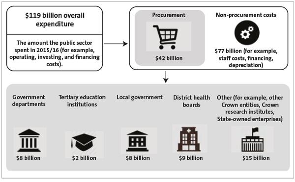 Figure 1 - Procurement expenditure in the public sector, 2015/16.