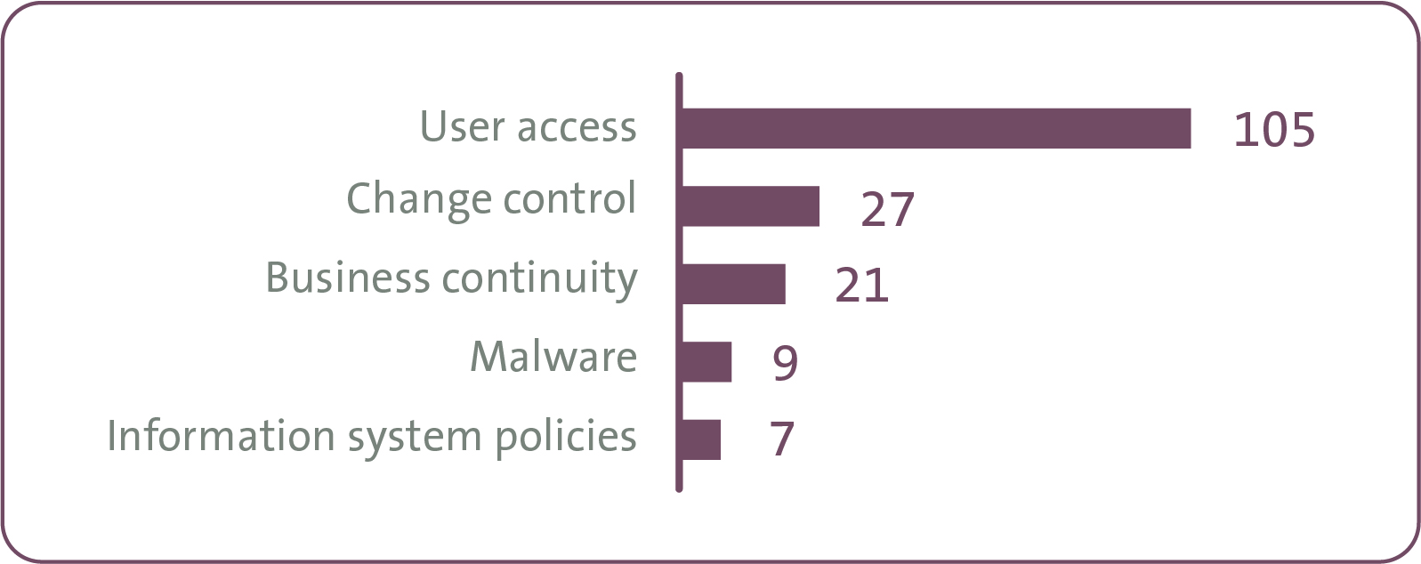 Figure 1: Recommendations for the year ending 30 June 2017 relating to data security.
