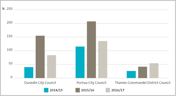 For the last three years, none of the three councils consistently spent close to what they had planned.