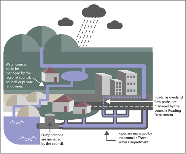 Different parts of the stormwater system are managed by different agencies or individuals.