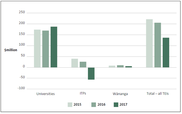 Figure 1: Aggregated operating surpluses and deficits for tertiary education institutions, by type, 2015 to 2017.