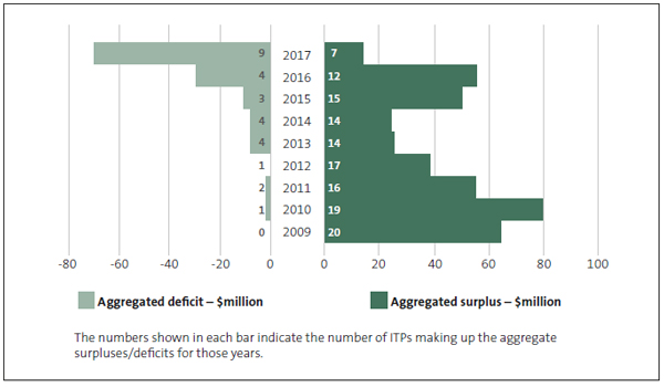 The number of institutes of technology and polytechnics in surplus or deficit, and the combined value of those surpluses and deficits, 2009 to 2017.