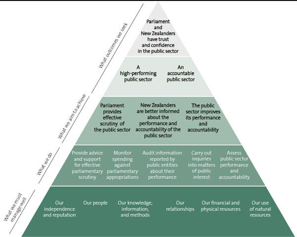 Performance framework.