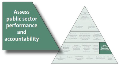 Assess public sector performance and accountability