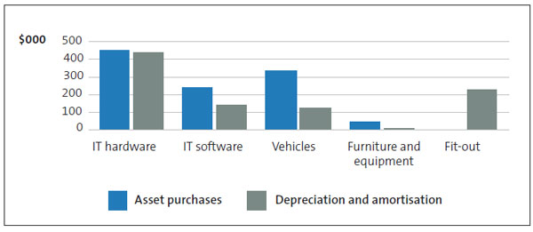 Asset purchases, Depreciation and amortisation.