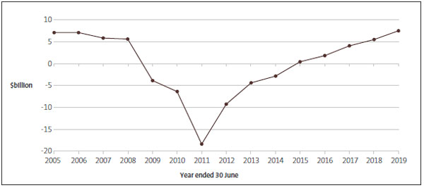 Figure 1 - The Government's operating balance before gains and losses, from 2005 to 2019.
