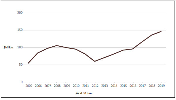 Figure 2 - The Government's net worth, from 2005 to 2019.