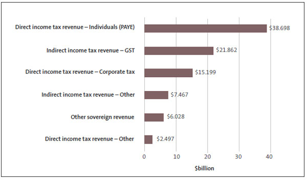 Figure 3 - Breakdown of types of income tax and other revenue for the year ended 30 June 2019.