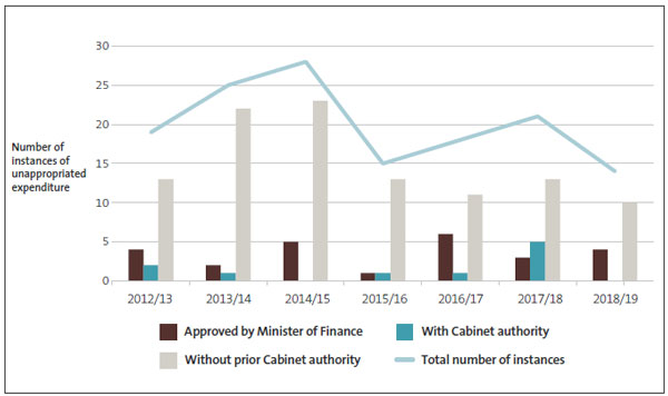 Figure8 - Number of instances of unappropriated expenditure by category, from 2012/13 to 2018/19.