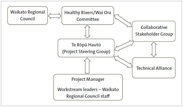 Figure 6 The Healthy Rivers: Plan for Change / Wai Ora: He Rautaki Whakapaipai project structure.