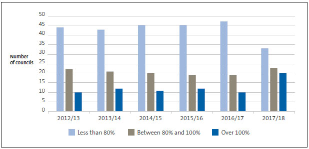 Figure 1 How much councils spent of their budgeted capital expenditure, 2012/13 to 2017/18.