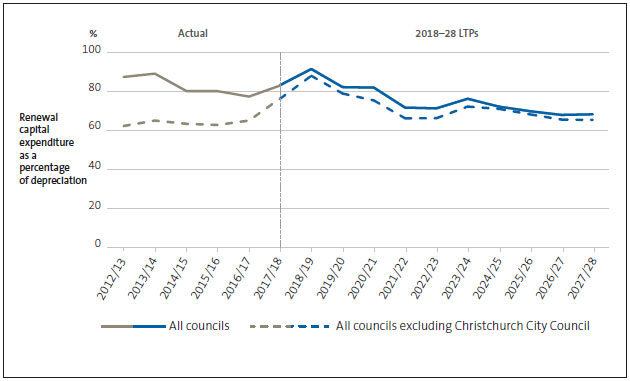 Figure 2 Renewal capital expenditure compared with depreciation for all councils, 2012/13 to 2027/28.