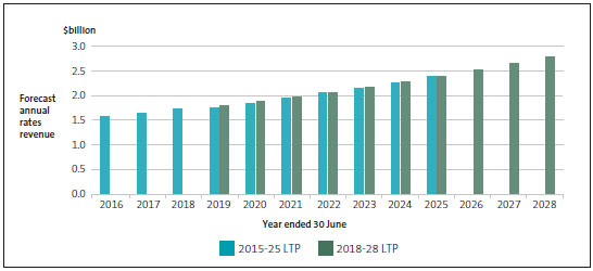 Auckland Council's rates revenue forecasts in its 2015-25 and 2018-28 long-term plans.