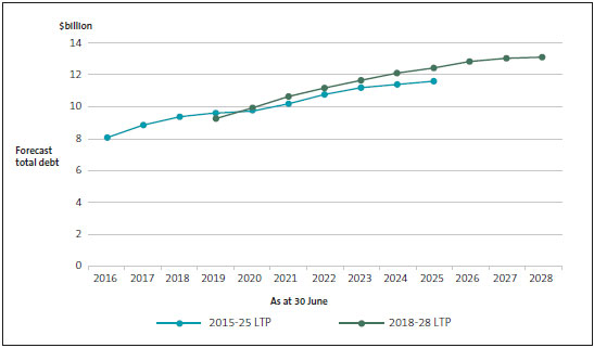 Total debt by year, as forecast in Auckland Council's 2015-25 and 2018-28  long-term plans.
