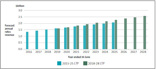 Rates revenue of metropolitan councils, as forecast in the 2015-25 and 2018-28 long-term plans.