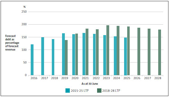 Total debt as a percentage of revenue, by year, as forecast in metropolitan councils' 2015-25 and 2018-28 long-term plans.