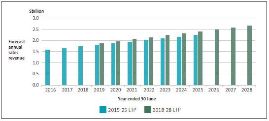 Rates revenue of provincial councils, as forecast in the 2015-25 and 2018-28 long-term plans.