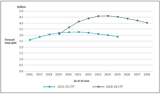 Total debt by year, as forecast in provincial councils' 2015-25 and 2018-28 long-term plans.