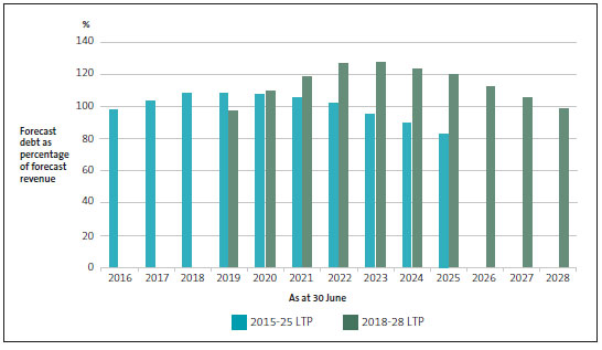 Total debt as a percentage of revenue, by year, as forecast in provincial councils' 2015-25 and 2018-28 long-term plans.
