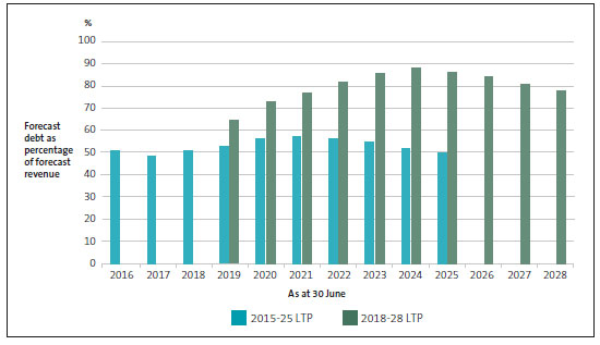 Total debt as a percentage of revenue, by year, as forecast in regional councils' 2015-25 and 2018-28 long-term plans.
