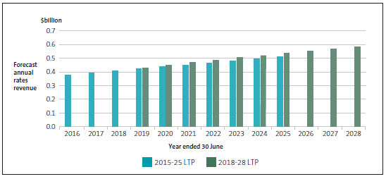 Rates revenue of rural councils, as forecast in the 2015-25 and 2018-28 long-term plans.