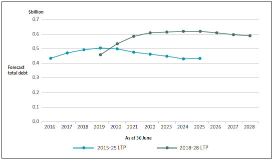 Total debt by year, as forecast in rural councils' 2015-25 and 2018-28 long-term plans.