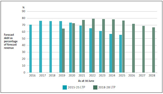 Total debt as a percentage of revenue, by year, as forecast in rural councils' 2015-25 and 2018-28 long-term plans.