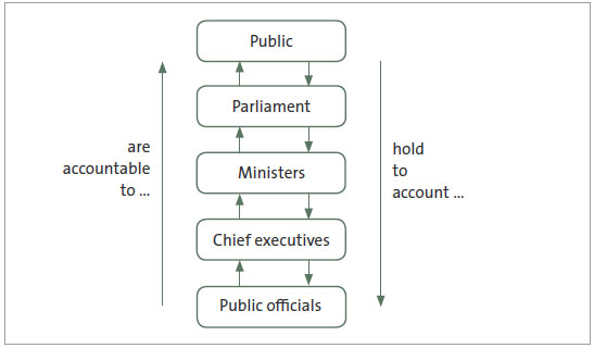 Figure 1 - The Westminster chain of public accountability .