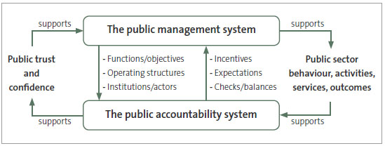 Figure 2 The relationship between the system of public accountability and the system of public management.