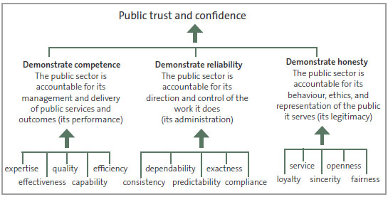 Figure 4 How competence, reliability, and honesty influence public trust and confidence.