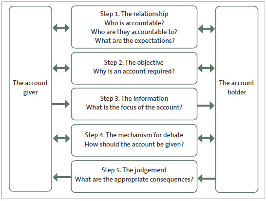 Figure 5 The five essential steps of public accountability.