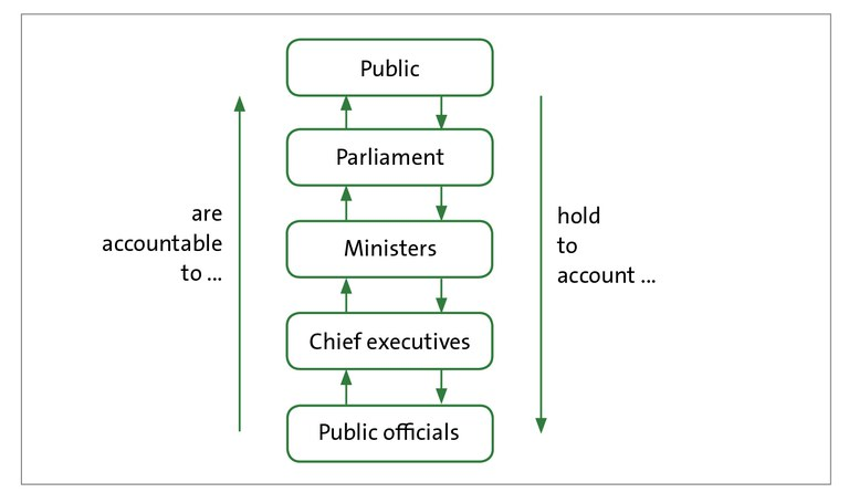 Figure 1 - The Westminster chain of public accountability