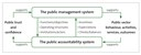 Figure 2 - The relationship between the system of public accountability and the system of public management
