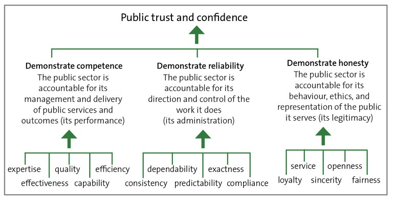 Figure 4 - How competence, reliability, and honesty influence public trust and confidence
