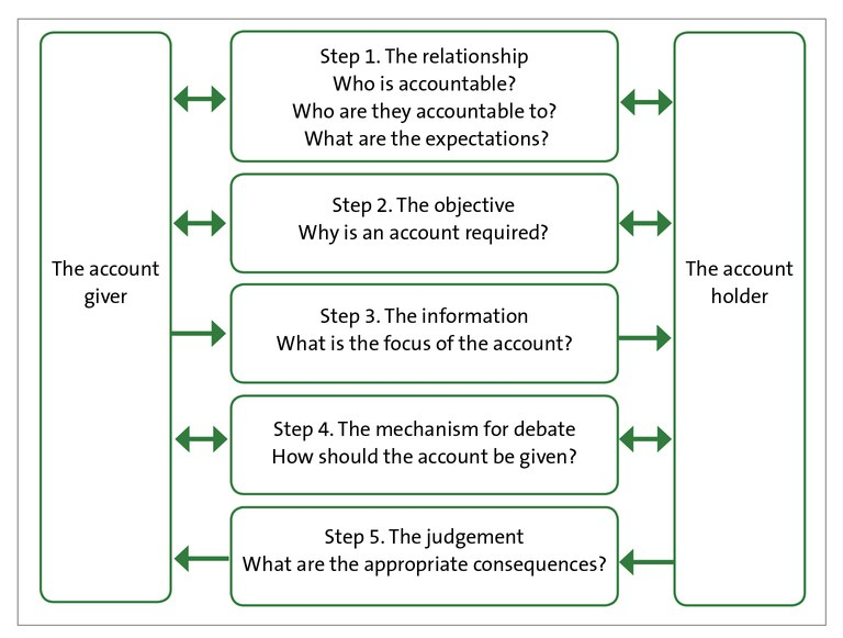 Figure 5 - The five essential steps of public accountability